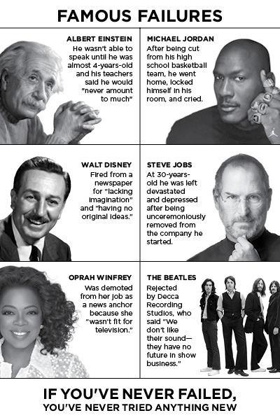 The Heart of Innovation: Six Famous FailuresQuotes About Failure Famous